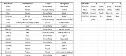 Here I used my results to create four groups comprised of different types of Communicators