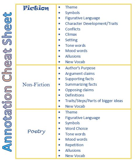 Comparison and contrast in essay